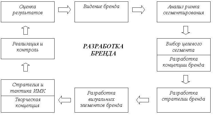 Рисунок 1. Разработка бренда