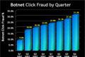 Доля мошеннических кликов в контекстной рекламе достигла рекордных значений
