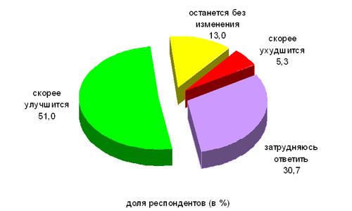 Мнение омичей об изменении материального положения большинства россиян в ближайшие 5 лет