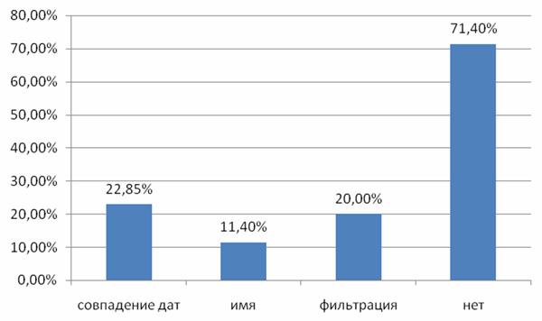 Соотношение использования дополнительных возможностей системы SMS-рассылок