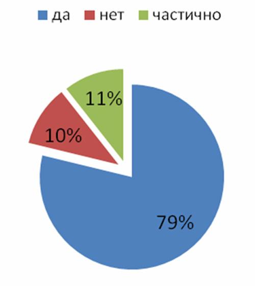 Соотношение компаний оценивающих  эффективность SMS-рассылок
