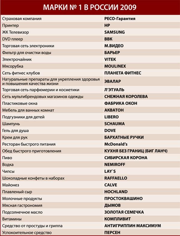 Названы победители ежегодной премии народного доверия «Марка №1 в России 2009»