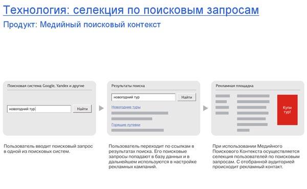 E-TARGET:Комплексное использование селективных технологий