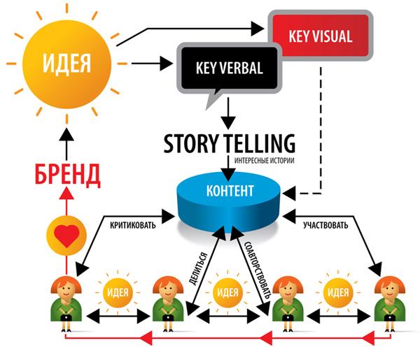 key visual