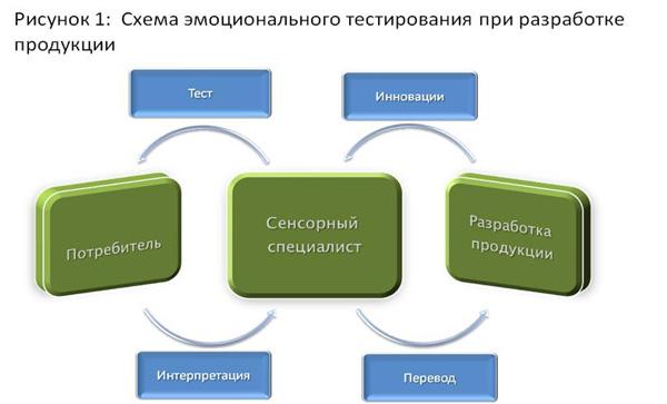 Как привлечь потребителя к участию в создании нового продукта