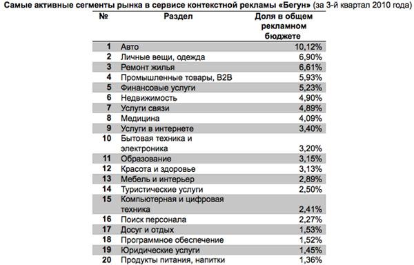 Автокомпании - лидеры по рекламным затратам в Рунете