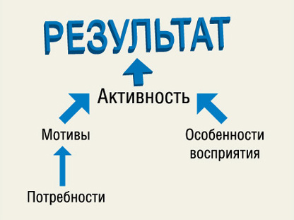 Таким образом, активность человека в процессе принятия решения о покупке можно изобразить в виде следующей схемы.