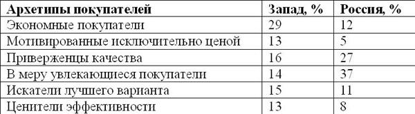 Сравнение архетипов покупателей на Западе и в России