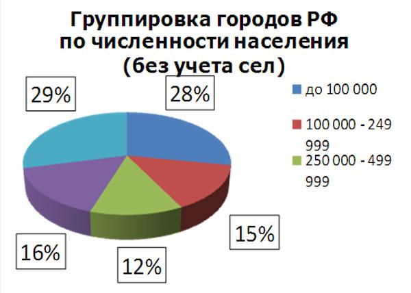 Группировка городов РФ по численности населения