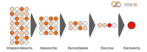 Схема потребительской воронки