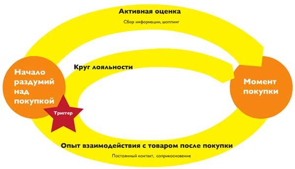 Потребительская воронка преобразованная в цикл