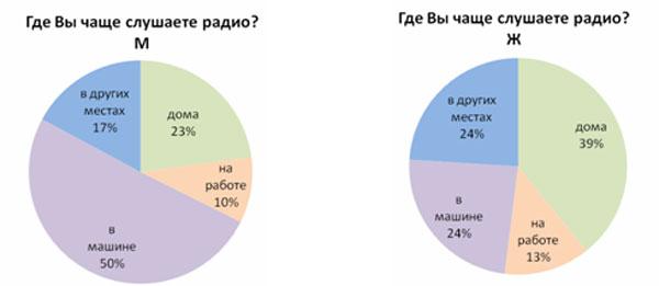 Распределение ответов среди мужчин и женщин