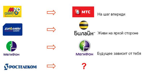 Ребрендинг основных операторов сотовой связи