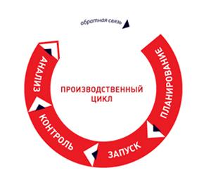 столбчатого фундамента, финансовый цикл энергетического предприятия этой