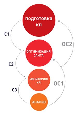 Теперь рассмотрим, как по этой схеме строится процесс продвижения сайтов.