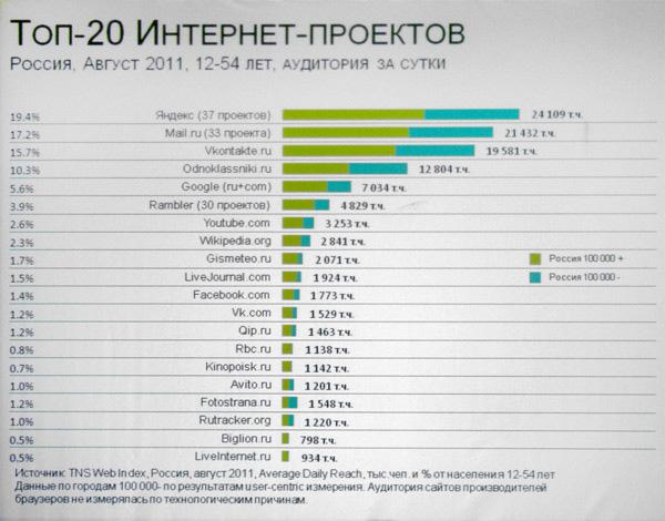 ТОП-20 Интернет-проектов