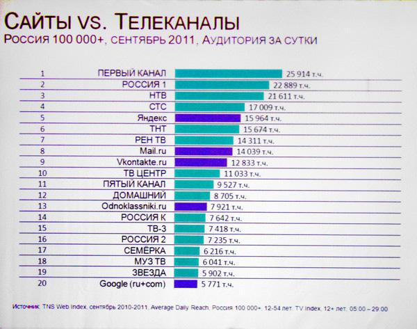 Аудитория сайтов и телеканалов