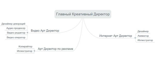 Структура креативного агентства