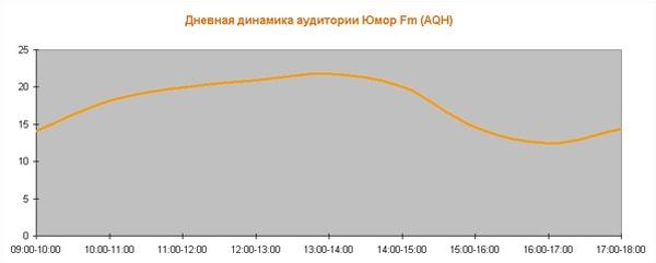Дневная динамика аудитории радиостанции Юмор.Fm