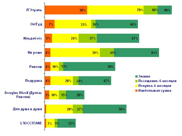 исследования рынка сетевых магазинов: