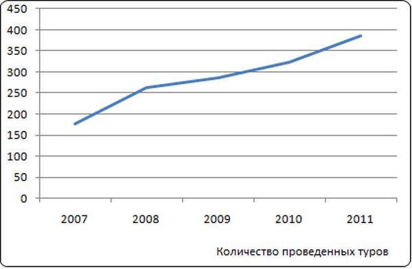 Количество проведенных туров компанией «Байкальские приключения»