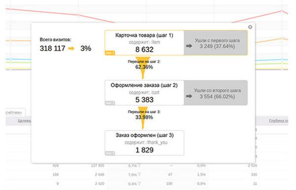 Яндекс.Метрика представила новый инструмент
