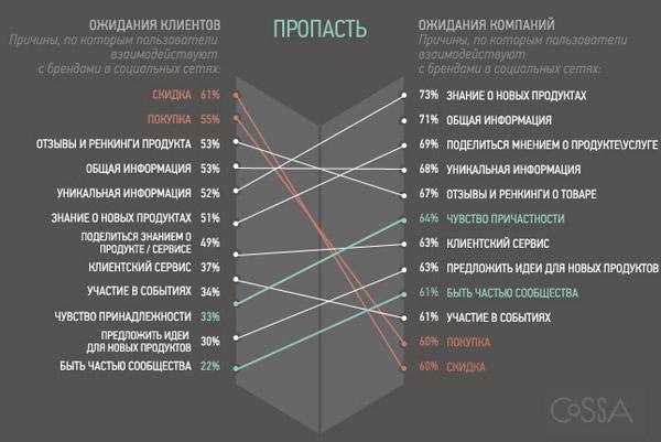 Сравнение ожиданий компаний и клиентов