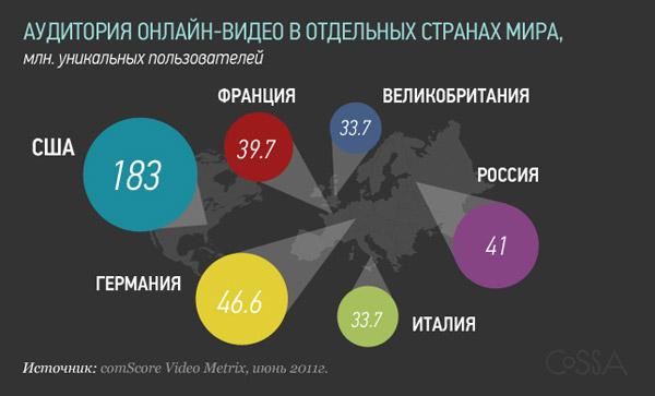 Аудитория онлайн-видеопросмотра по странам