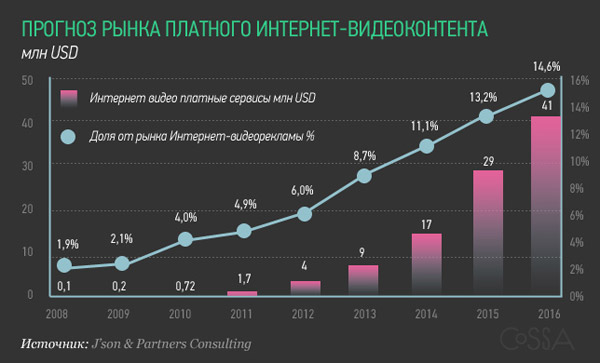 Прогноз рынка платного интернет-видеоконтента