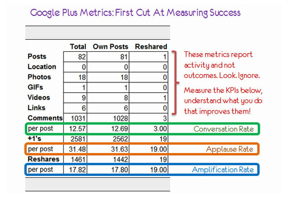 Измерения Google Plus