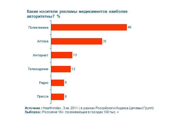 Какие носители рекламы медикаментов наиболее авторитетны? %