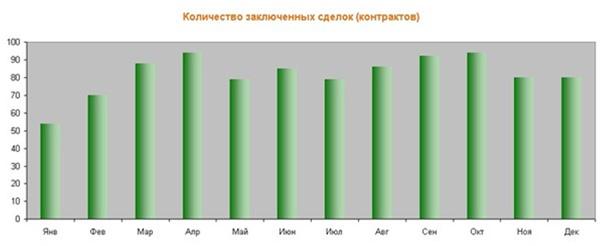 Результаты исследования медиагруппы ПРЕМИЯ