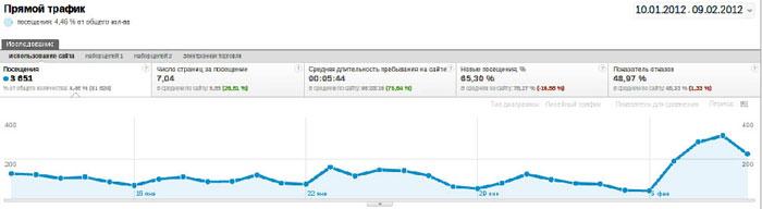 Запрос бренда через фильтр Google Analytics
