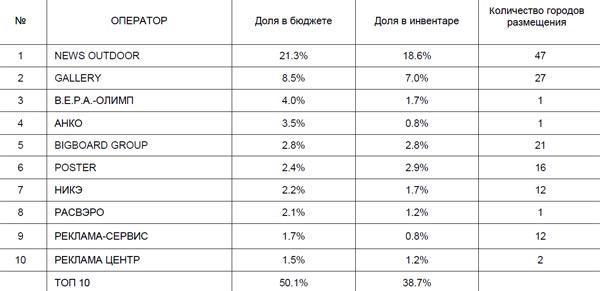 ТОП-10 операторов рынка наружной рекламы в 2011 году