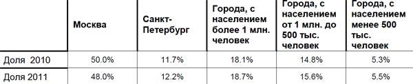 Доля регионов в бюджете наружной рекламы в 2011 году