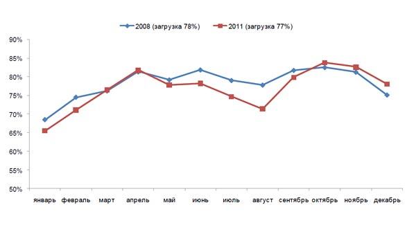 Динамика загрузки инвентаря в 2008 и 2011 годах