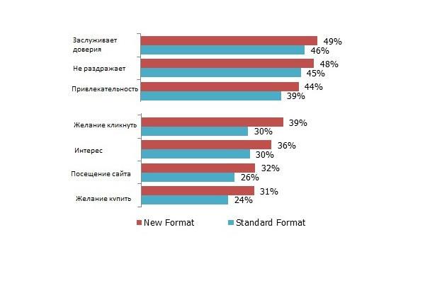 Отношение пользователей к крупным форматам дисплейной рекламы и стандартным