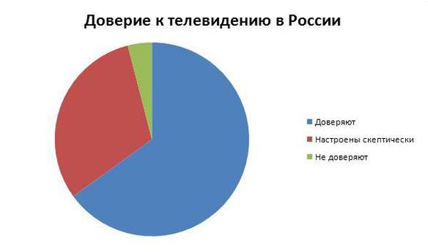 Результаты опроса интернет-пользователей