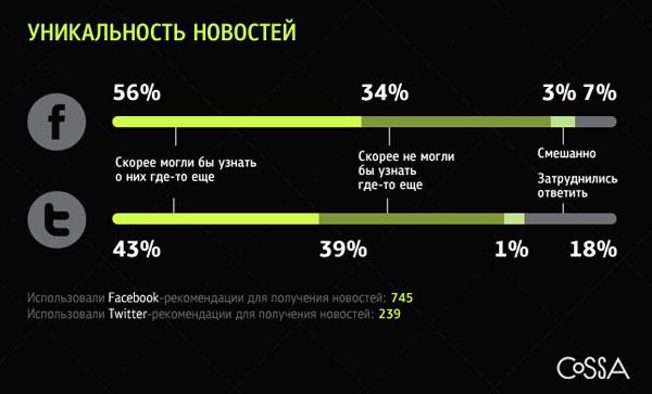 Facebook и Twitter: источники новостей нового поколения?