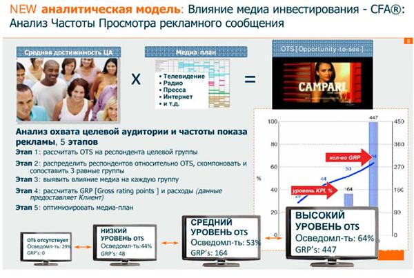 Инструменты аудита рекламных кампаний