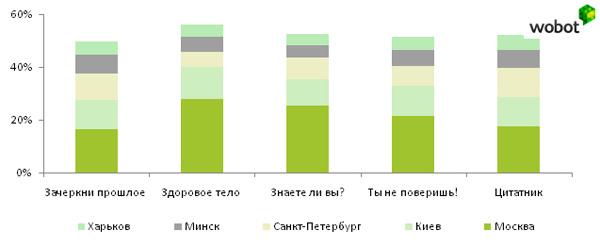 Почему реклама ВКонтакте не работает