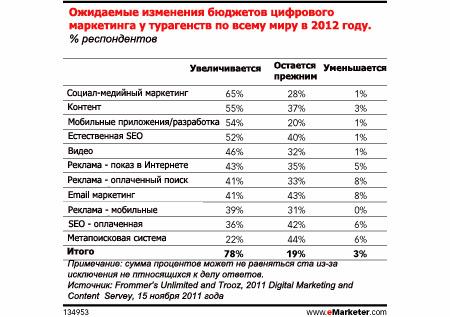Соцсети стали неотъемлемой составляющей маркетинга турагентств