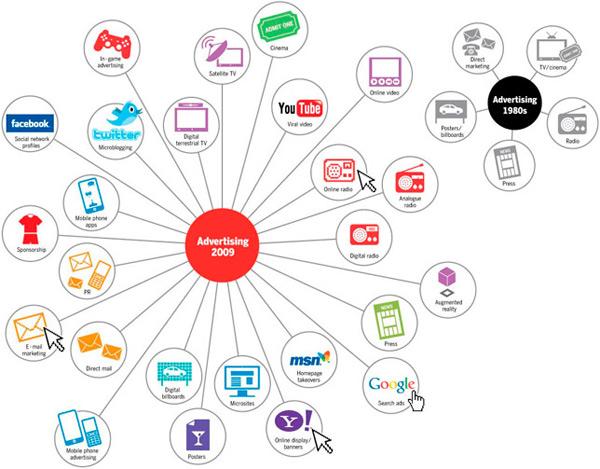 Digital - это не еще одно медиа