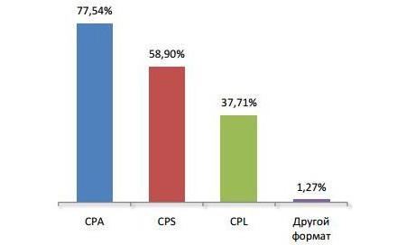 Модель оплаты контекстной рекламы