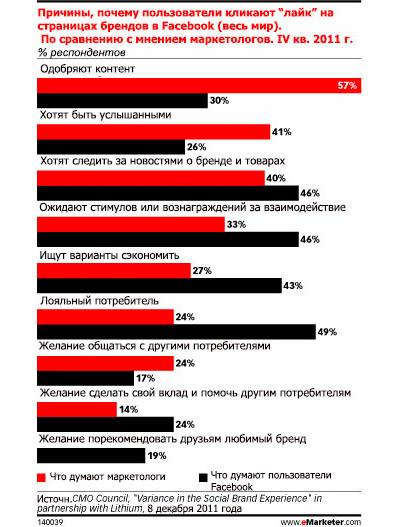 В социальных сетях бренды используют систему вознаграждений