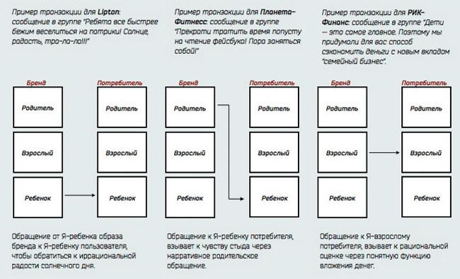 Креативный алгоритм: ролевое моделирование