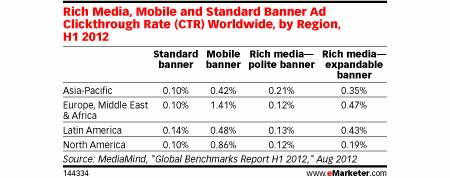 Мобильные баннеры лидируют по CTR