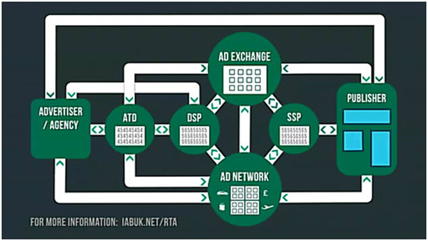 Рекламные торги в реальном времени: под капотом RTB