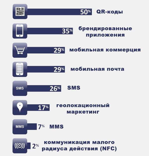 Каналы мобильной рекламы для взаимодействия с потребителями