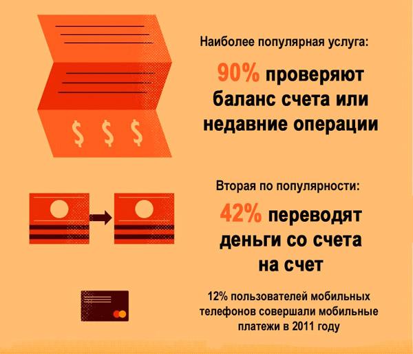 Банковские операции через мобильный